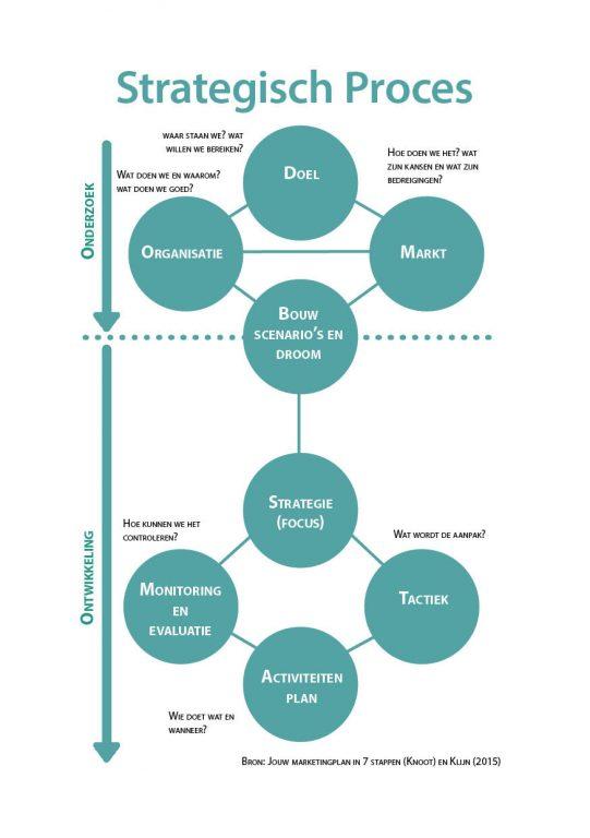 Verbindelaar Strategisch Model